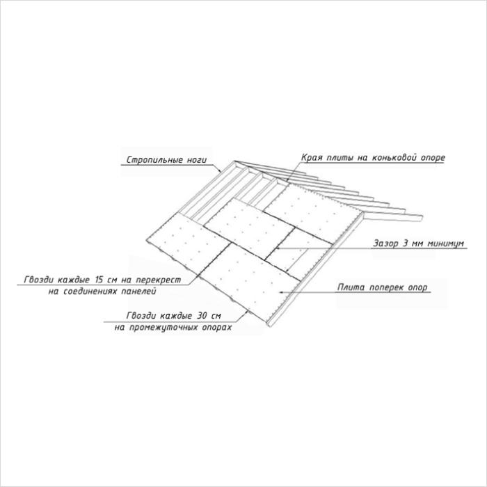 Инструкция по постройке каркасного дома на готовом фундаменте.